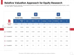 Equity Analysis Project Relative Valuation Approach For Equity Research Ppt PowerPoint Presentation File Graphics PDF