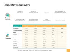 Equity Capital Funding Executive Summary Ppt Summary Clipart PDF