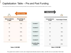 Equity Crowd Investing Capitalization Table Pre And Post Funding Ppt Icon Picture PDF