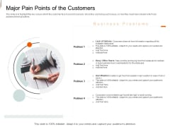 Equity Crowd Investing Major Pain Points Of The Customers Ppt File Samples PDF