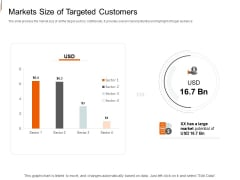 Equity Crowd Investing Markets Size Of Targeted Customers Ppt Summary Background Image PDF