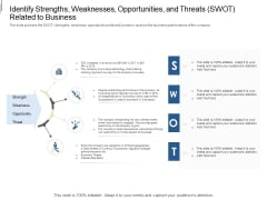 Equity Crowdfunding Pitch Deck Identify Strengths Weaknesses Opportunities And Threats SWOT Related To Business Icons PDF