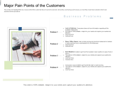 Equity Crowdfunding Pitch Deck Major Pain Points Of The Customers Ppt Infographic Template Designs Download PDF