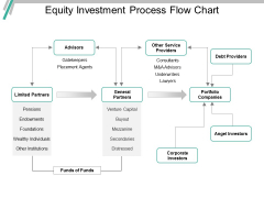 Equity Investment Process Flow Chart Ppt PowerPoint Presentation Ideas