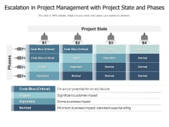 Escalation In Project Management With Project State And Phases Ppt PowerPoint Presentation File Grid PDF