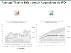 Escape Plan Venture Capitalist Average Time To Exit Through Acquisition Vs IPO Sample PDF