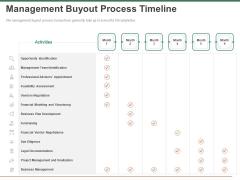 Escape Plan Venture Capitalist Management Buyout Process Timeline Ppt Visual Aids Icon PDF