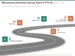 Escape Plan Venture Capitalist Milestones Achieved During Years Fy15 To 19 Product Structure PDF