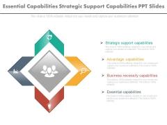 Essential Capabilities Strategic Support Capabilities Ppt Slides