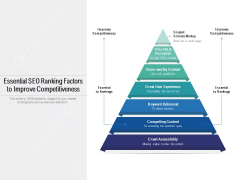 Essential SEO Ranking Factors To Improve Competitiveness Ppt PowerPoint Presentation Inspiration