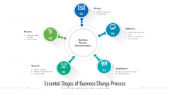 Essential Stages Of Business Change Process Ppt PowerPoint Presentation Outline Files PDF