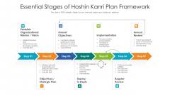 Essential Stages Of Hoshin Kanri Plan Framework Ppt PowerPoint Presentation File Brochure PDF