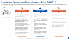 Essentials Of Employee Assistance Program During COVID 19 Clipart PDF