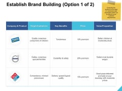 Establish Brand Building Price Ppt PowerPoint Presentation Styles Professional