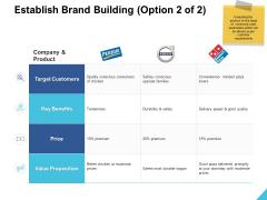 Establish Brand Building Value Ppt PowerPoint Presentation Ideas Graphics