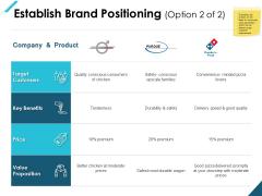 Establish Brand Positioning Benefits Ppt PowerPoint Presentation Professional Design Ideas