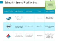 Establish Brand Positioning Ppt PowerPoint Presentation Infographics Brochure
