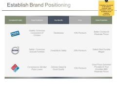 Establish Brand Positioning Ppt PowerPoint Presentation Infographics Themes