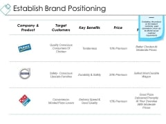Establish Brand Positioning Ppt PowerPoint Presentation Portfolio Master Slide