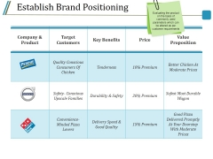 Establish Brand Positioning Ppt PowerPoint Presentation Styles Pictures