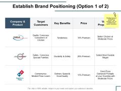 Establish Brand Positioning Target Customers Ppt PowerPoint Presentation Model Information