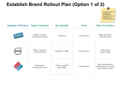 Establish Brand Rollout Plan Price Ppt PowerPoint Presentation Pictures Styles