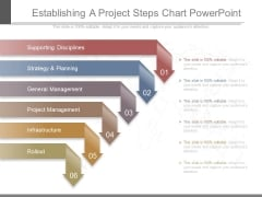 Establishing A Project Steps Chart Powerpoint