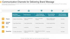 Establishing An Efficient Integrated Marketing Communication Process Communication Channels For Delivering Brand Message Diagrams PDF