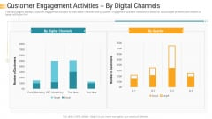 Establishing An Efficient Integrated Marketing Communication Process Customer Engagement Activities By Digital Channels Formats PDF