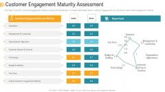 Establishing An Efficient Integrated Marketing Communication Process Customer Engagement Maturity Assessment Sample PDF