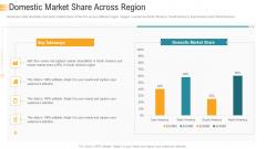 Establishing An Efficient Integrated Marketing Communication Process Domestic Market Share Across Region Clipart PDF
