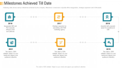 Establishing An Efficient Integrated Marketing Communication Process Milestones Achieved Till Date Pictures PDF