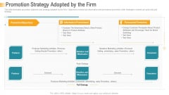 Establishing An Efficient Integrated Marketing Communication Process Promotion Strategy Adopted By The Firm Diagrams PDF