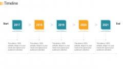 Establishing An Efficient Integrated Marketing Communication Process Timeline Ppt Outline Backgrounds PDF