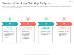 Establishing And Implementing HR Online Learning Program Process Of Employee Skill Gap Analysis Elements PDF