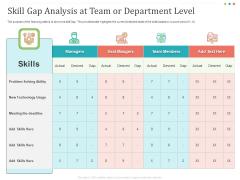 Establishing And Implementing HR Online Learning Program Skill Gap Analysis At Team Or Department Level Slides PDF