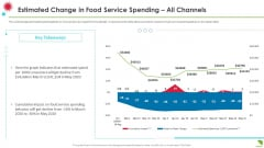 Estimated Change In Food Service Spending All Channels Summary PDF