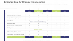 Estimated Cost For Strategy Implementation Formats PDF
