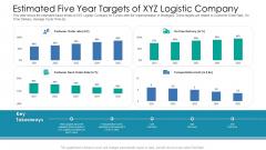 Estimated Five Year Targets Of XYZ Logistic Company Ppt Portfolio Model PDF
