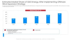 Estimated Market Share Of GEO Energy After Implementing Offshore Wind Expansion Strategy Pictures PDF