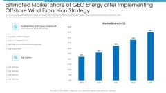 Estimated Market Share Of GEO Energy After Implementing Offshore Wind Expansion Strategy Sample PDF