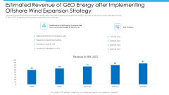 Estimated Revenue Of GEO Energy After Implementing Offshore Wind Expansion Strategy Slides PDF