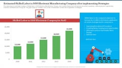 Estimated Skilled Labor In NSS Electronic Manufacturing Company After Implementing Strategies Inspiration PDF