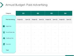 Estimating Marketing Budget Annual Budget Paid Advertising Ppt Portfolio Design Inspiration PDF