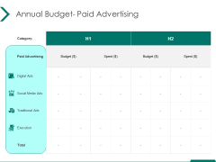 Estimating Marketing Budget Annual Budget Paid Advertising Spent Ppt Styles Templates PDF