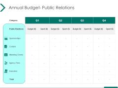 Estimating Marketing Budget Annual Budget Public Relations Ppt Outline Background Designs PDF