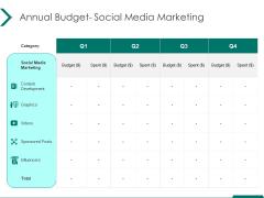 Estimating Marketing Budget Annual Budget Social Media Marketing Ppt Model Mockup PDF