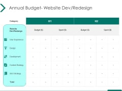 Estimating Marketing Budget Annual Budget Website Dev Redesign Spent Ppt Infographic Template Templates PDF