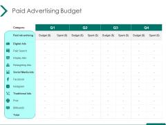Estimating Marketing Budget Paid Advertising Budget Ppt File Elements PDF