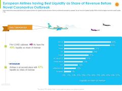 European Airlines Having Best Liquidity As Share Of Revenue Before Novel Coronavirus Outbreak Guidelines PDF